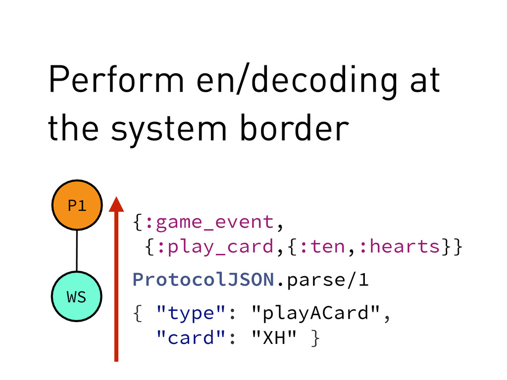 "Perform en/decoding at the system border P1 { ""..."