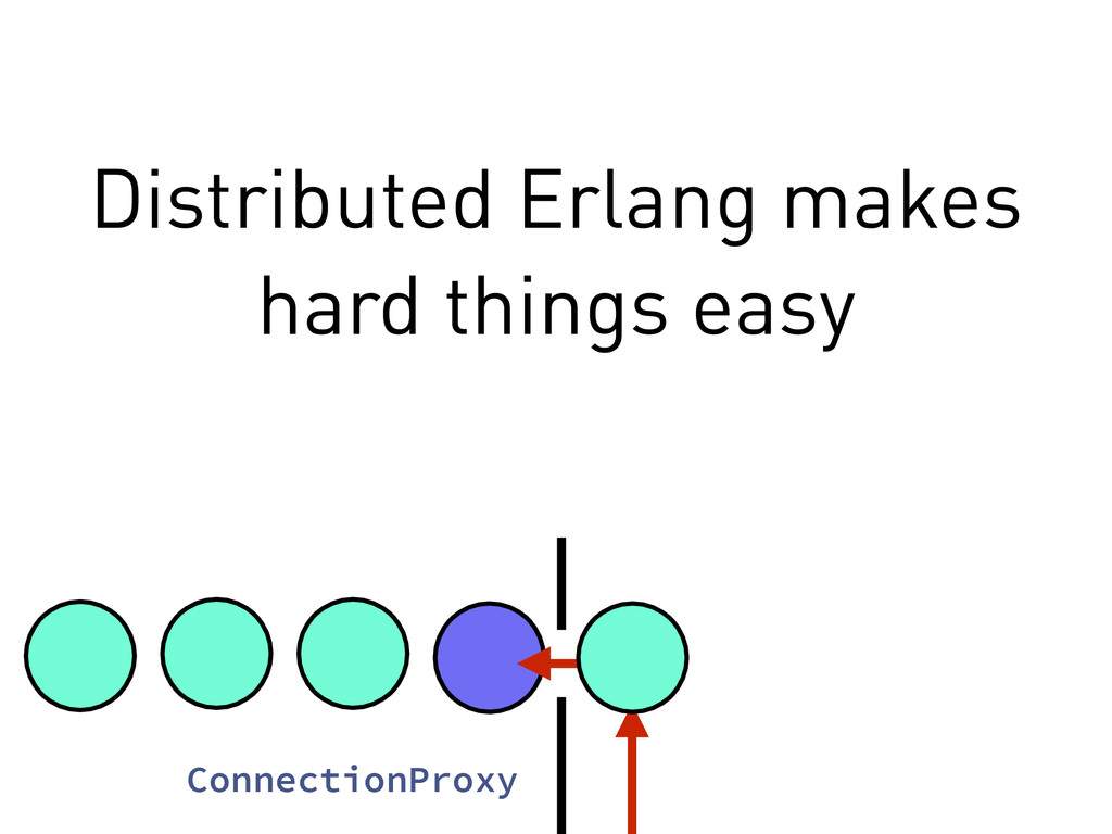 Distributed Erlang makes hard things easy Conne...