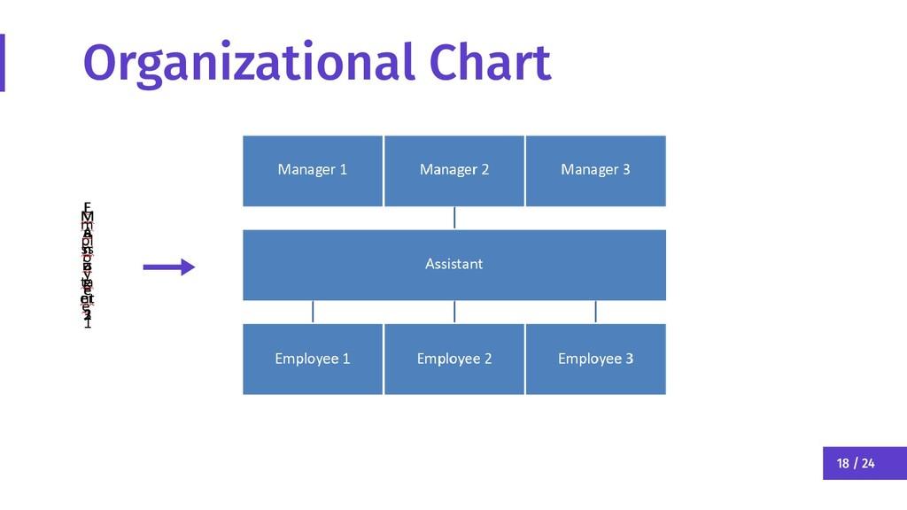 18 / 24 Organizational Chart