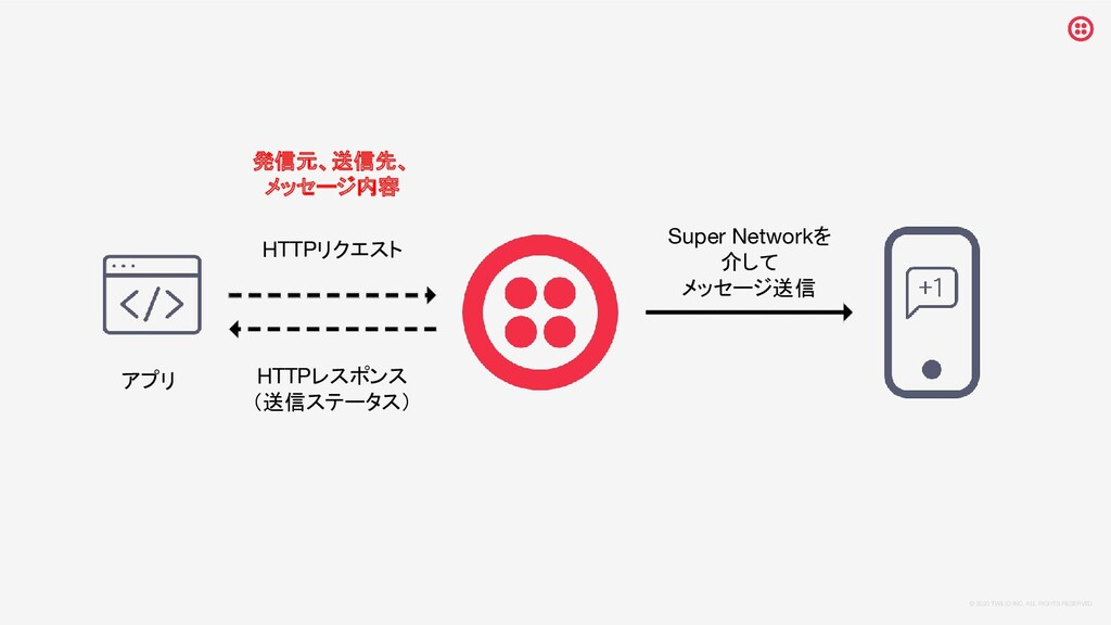 © 2020 TWILIO INC. ALL RIGHTS RESERVED. アプリ HTT...