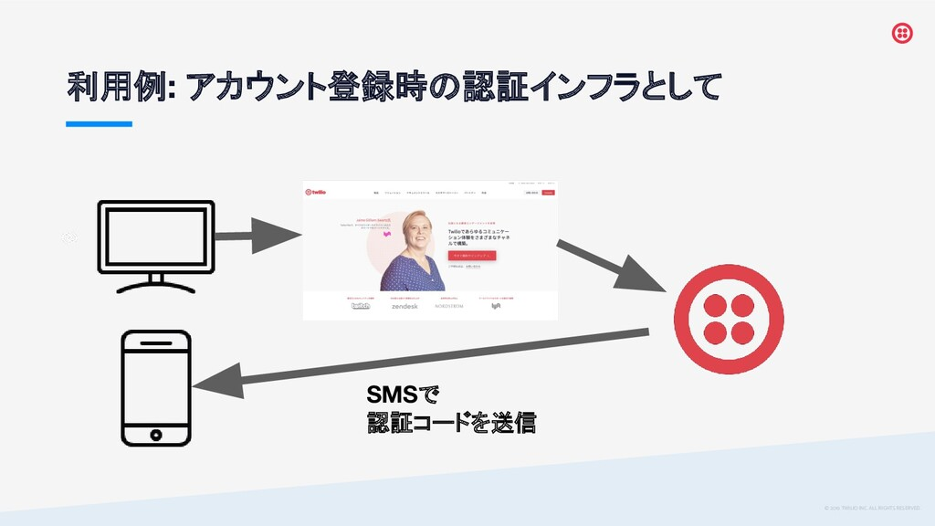 © 2019 TWILIO INC. ALL RIGHTS RESERVED. 利用例: アカ...