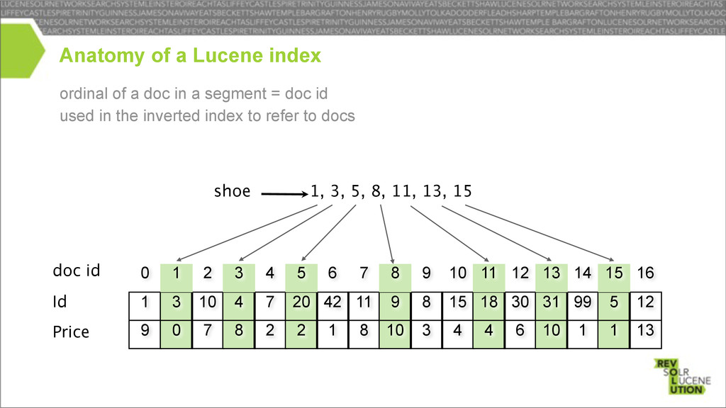 ordinal of a doc in a segment = doc id used in ...