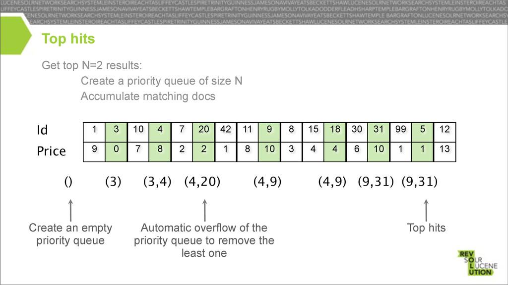Get top N=2 results: – Create a priority queue ...