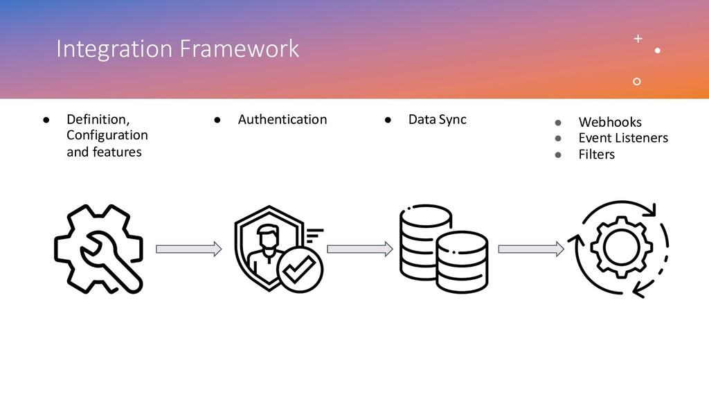 Integration Framework ● Webhooks ● Event Listen...