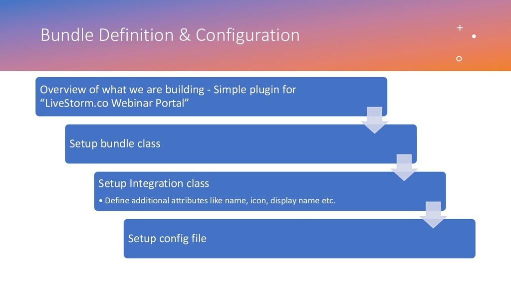 Bundle Definition & Configuration Overview of w...