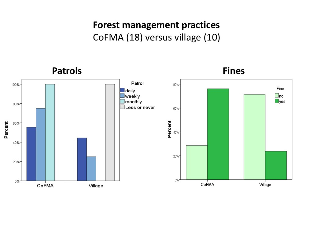 Forest management practices CoFMA (18) versus v...