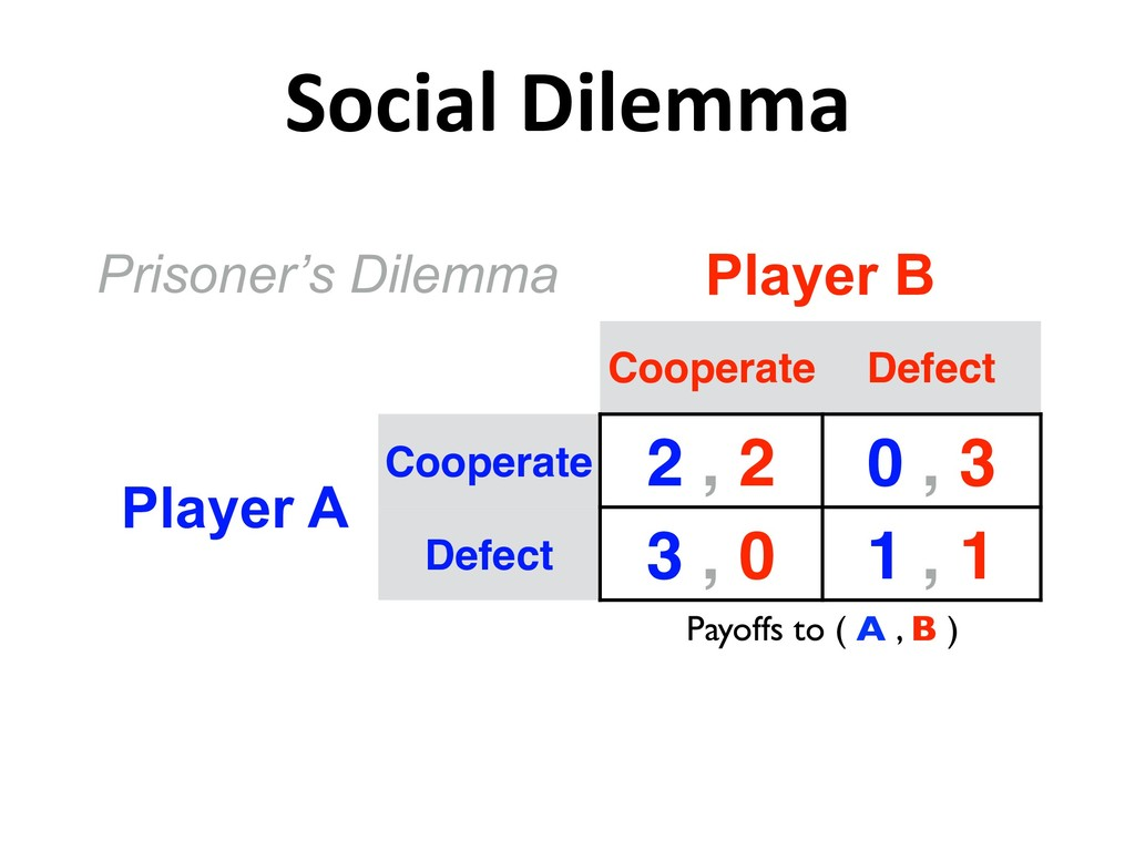 Social Dilemma Prisoner's Dilemma Player B Coop...