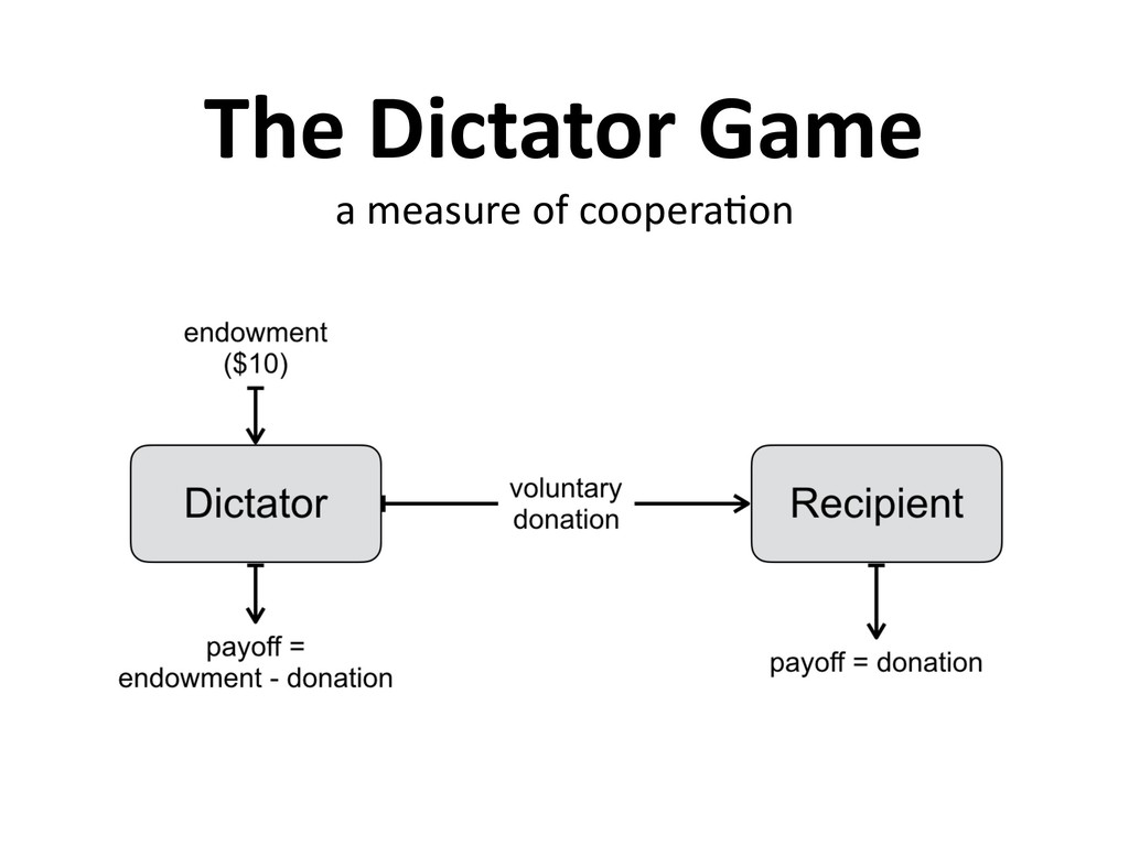 The Dictator Game a measure of coopera,on