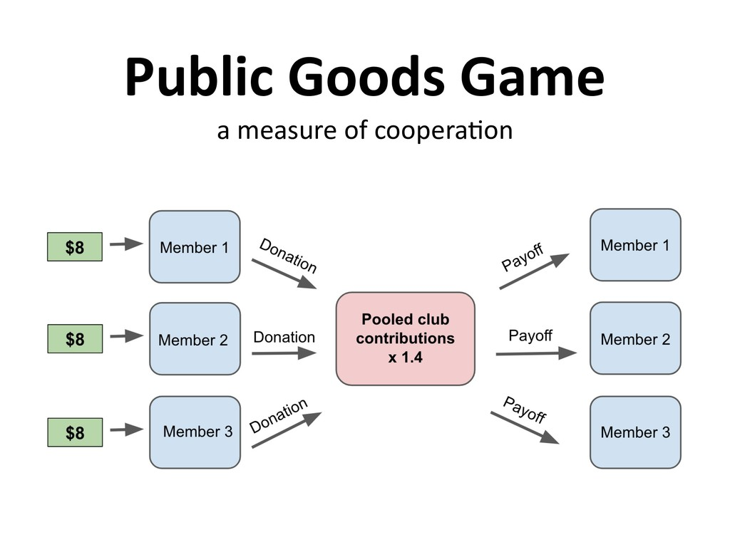 Public Goods Game a measure of coopera,on