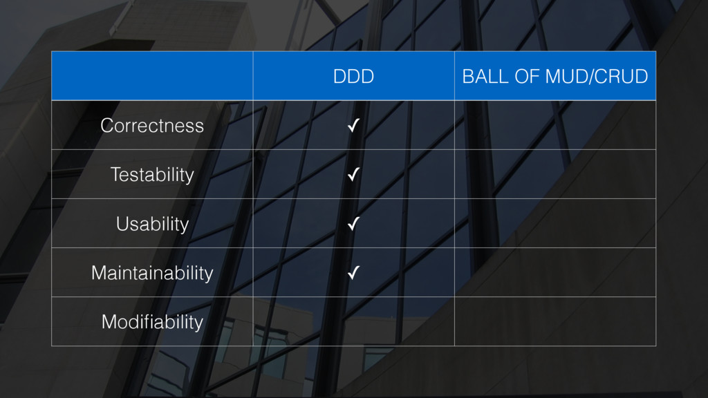 DDD BALL OF MUD/CRUD Correctness ✓ Testability ...