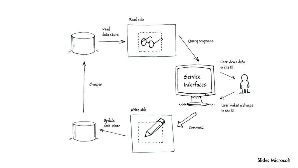 Slide: Microsoft