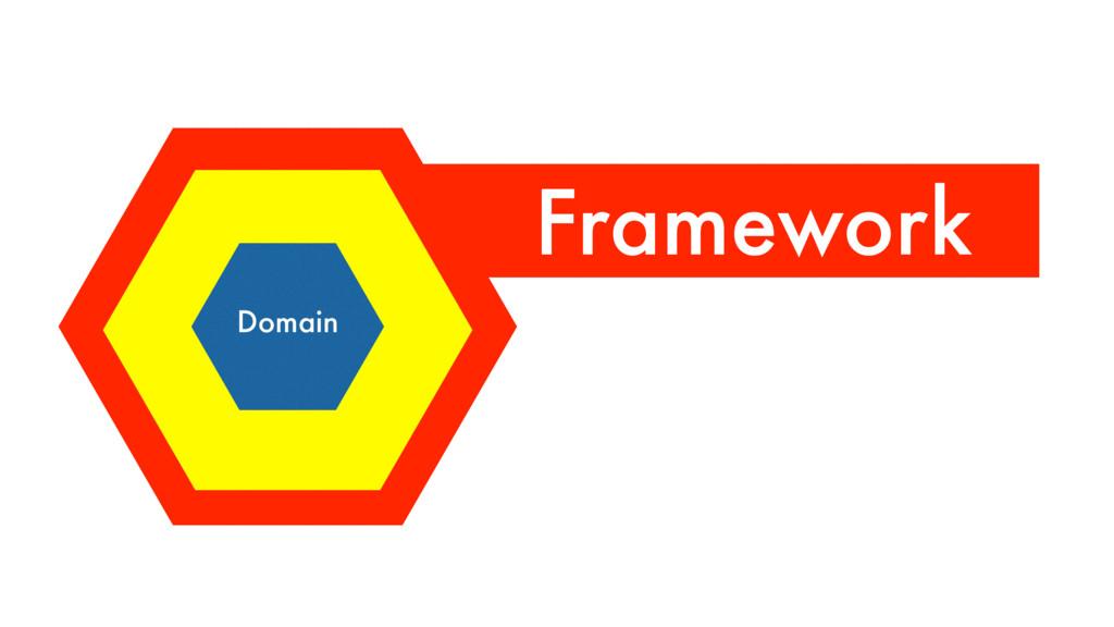 Controller Domain Framework