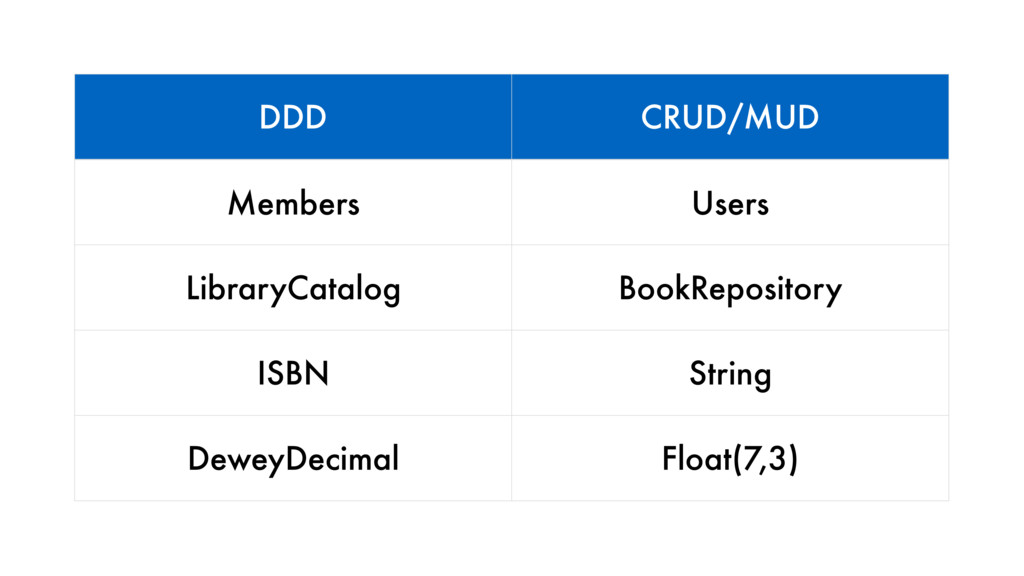 DDD CRUD/MUD Members Users LibraryCatalog BookR...