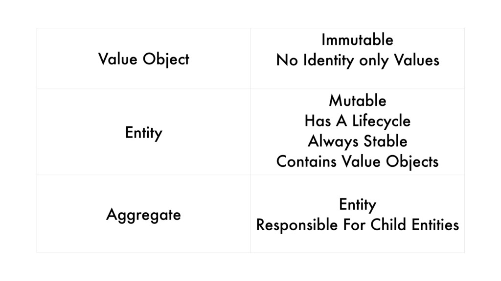 Value Object Immutable No Identity only Values ...