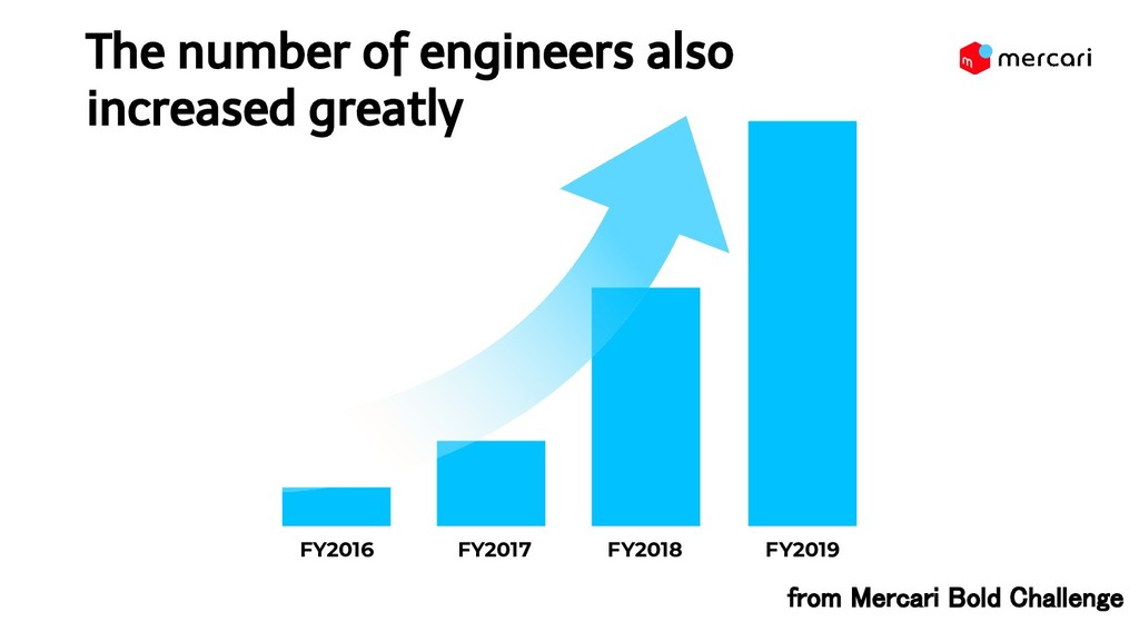 The number of engineers also increased greatly...