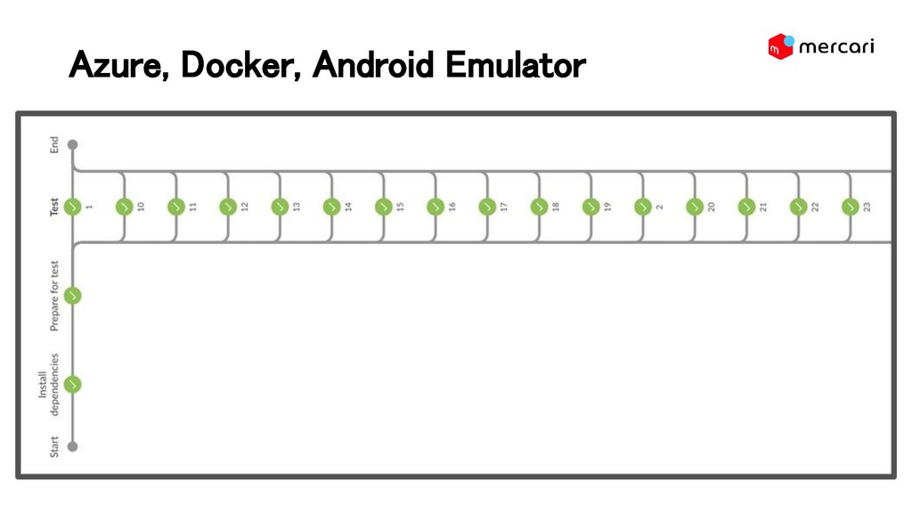 Azure, Docker, Android Emulator