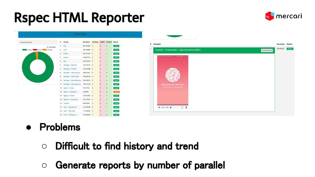 Rspec HTML Reporter ● Problems ○ Difficult to...
