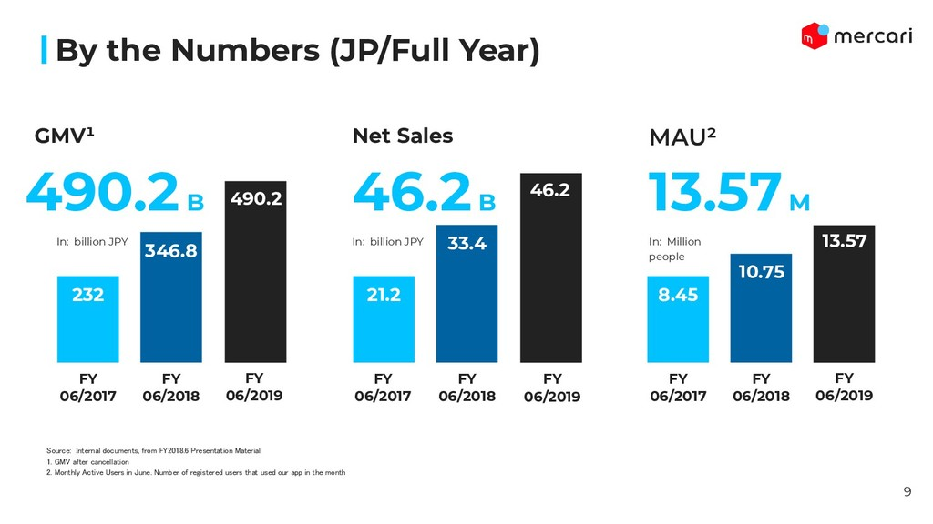 By the Numbers (JP/Full Year) 232 346.8 GMV¹ 49...