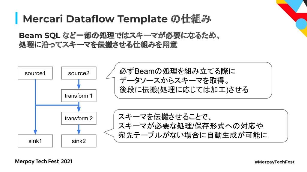 #MerpayTechFest Mercari Dataflow Template 仕組み Be...