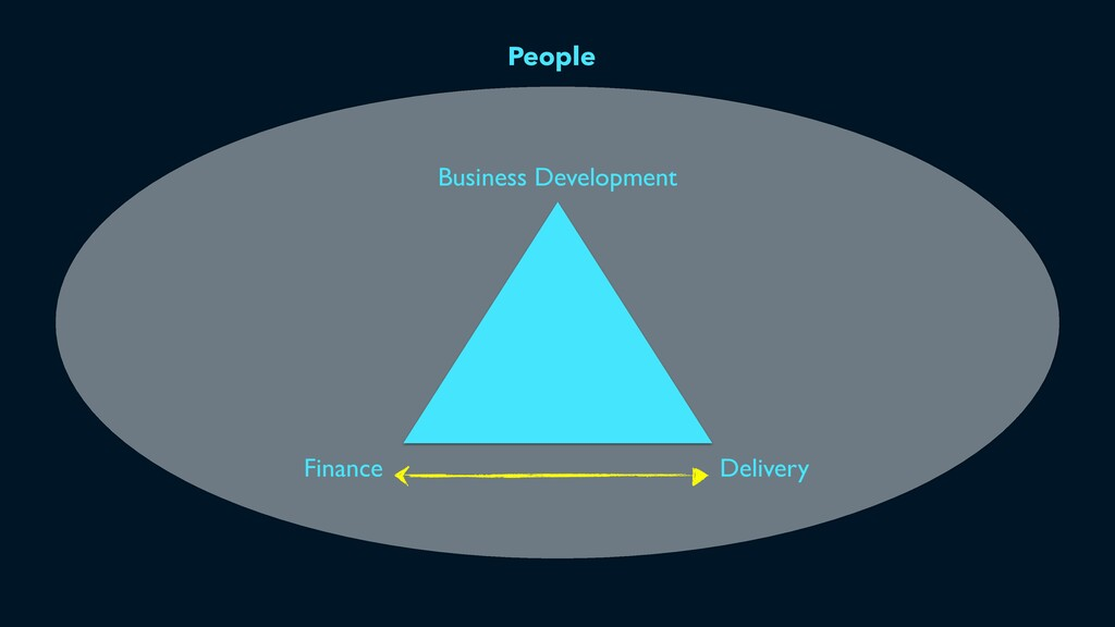People Business Development Delivery Finance