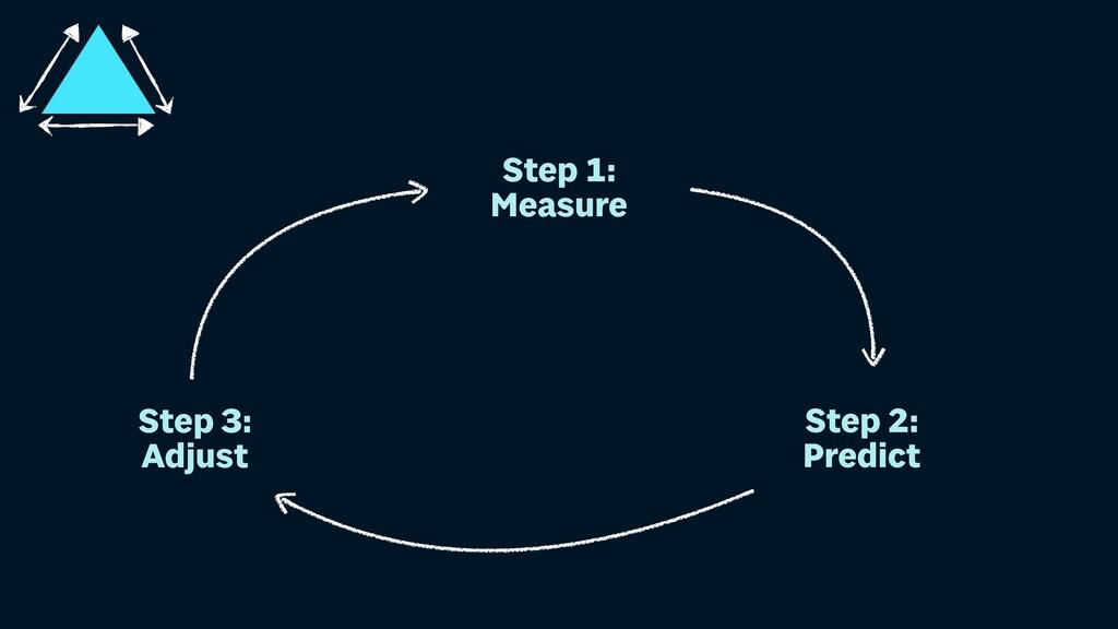 Step 1: Measure Step 2: Predict Step 3: Adjust