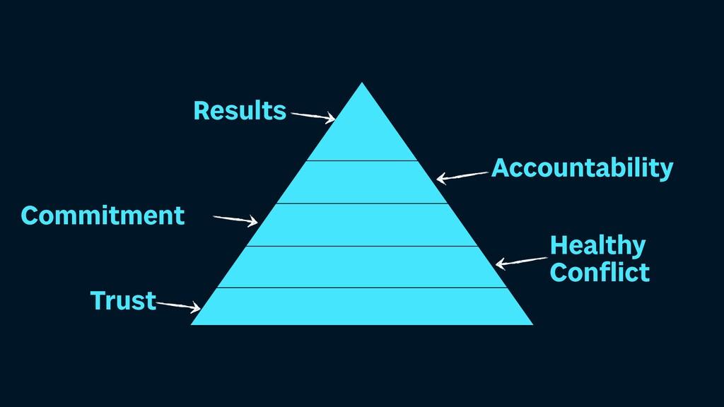 Trust Commitment Healthy Con fl ict Accountabil...