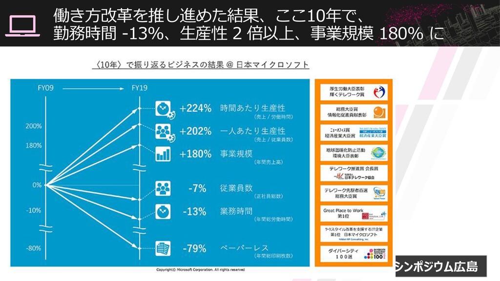 #情報化シンポジウム広島 働き方改革を推し進めた結果、ここ10年で、 勤務時間 -13%、生産...