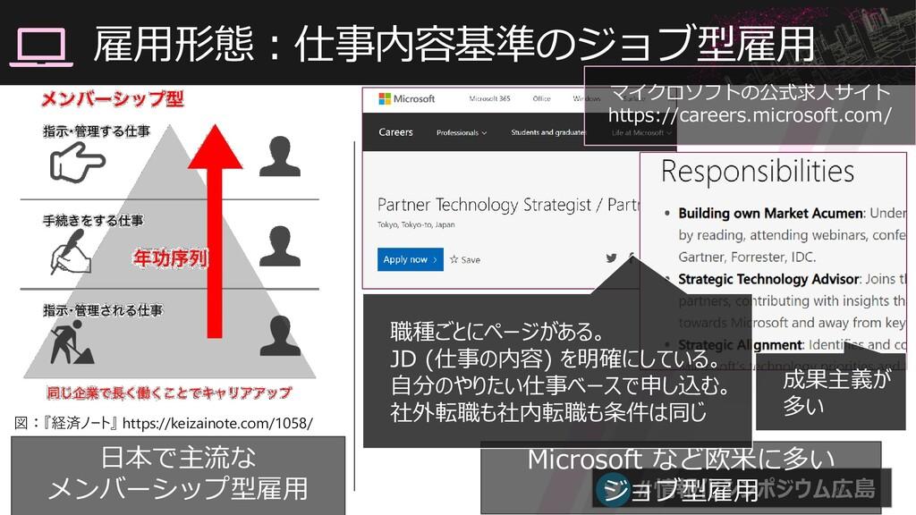 #情報化シンポジウム広島 雇用形態:仕事内容基準のジョブ型雇用 45 日本で主流な メンバーシ...