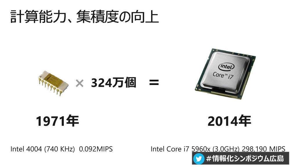 #情報化シンポジウム広島 Intel 4004 (740 KHz) 0.092MIPS Int...