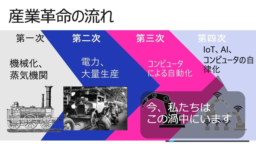 #情報化シンポジウム広島 第一次 電力、 大量生産 コンピュータ による自動化