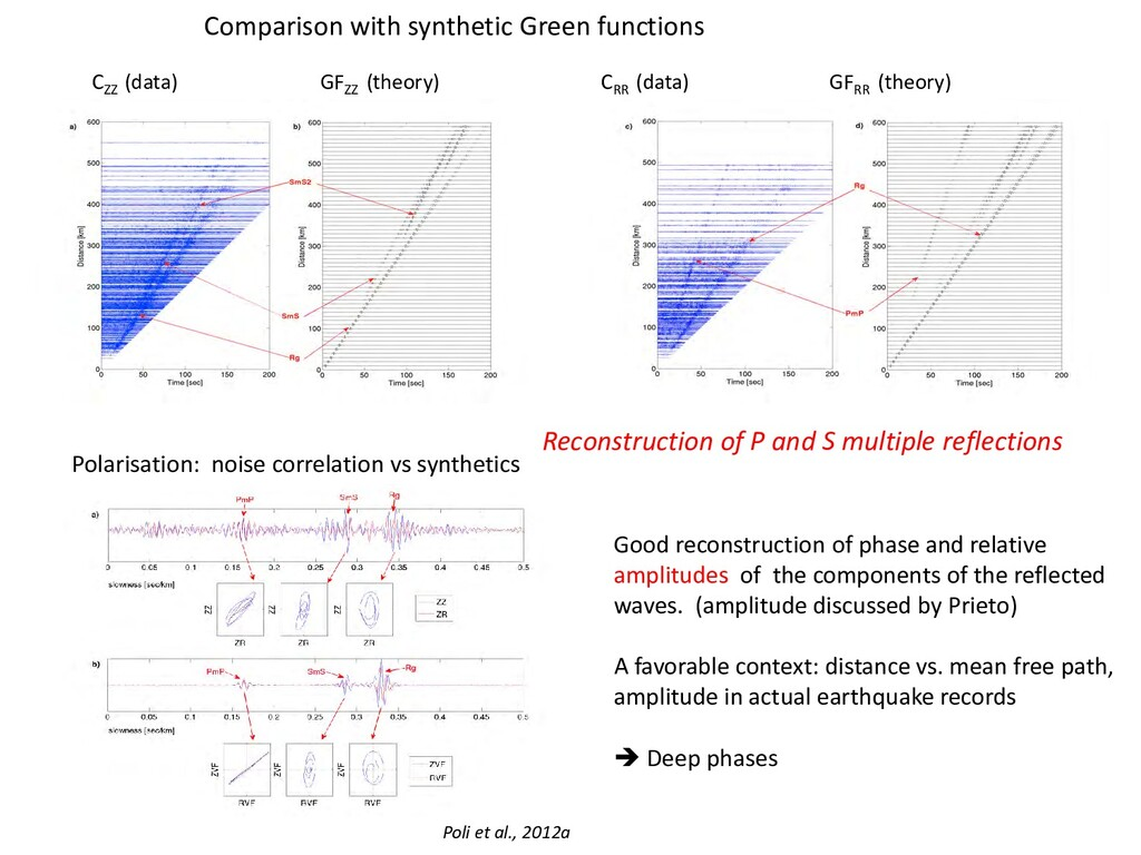 Comparison with synthetic Green functions CZZ (...