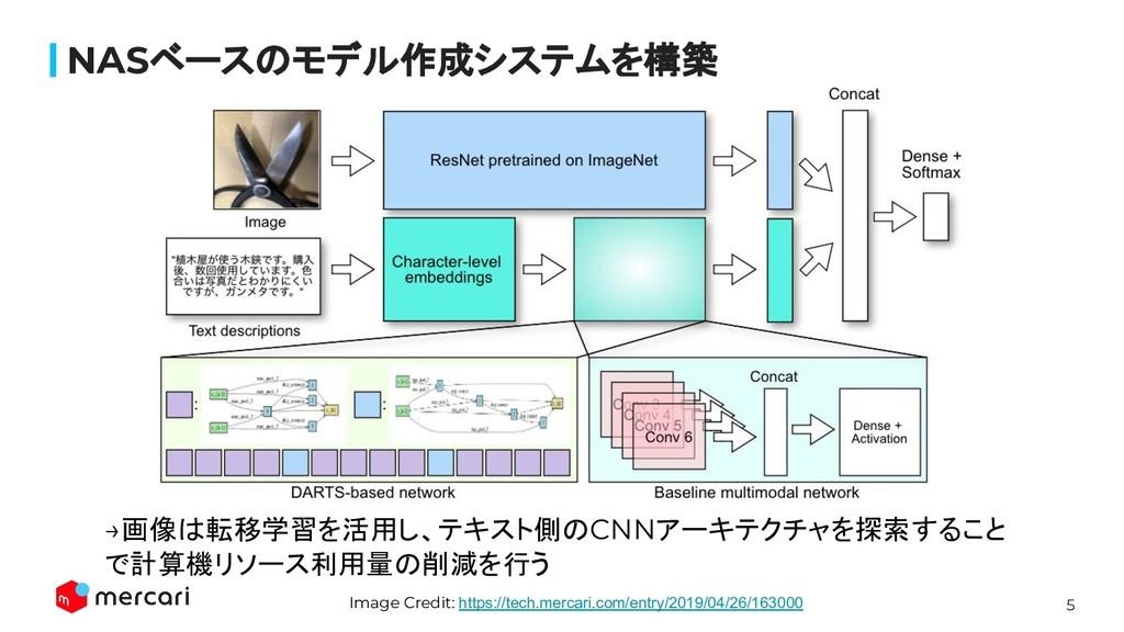 5 Confidential - Do Not Share NASベースのモデル作成システムを構...