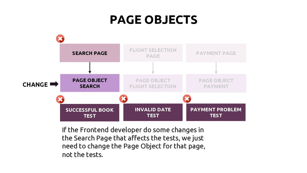 PAGE OBJECTS PAGE OBJECT FLIGHT SELECTION PAGE ...