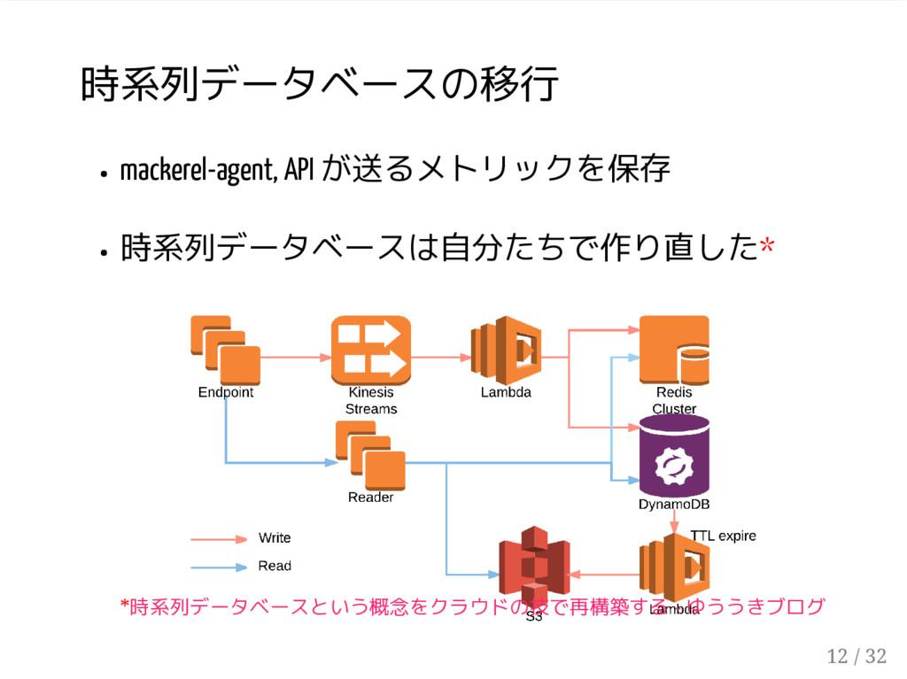 時系列データベースの移行 mackerel-agent, API が送るメトリックを保存 時系...