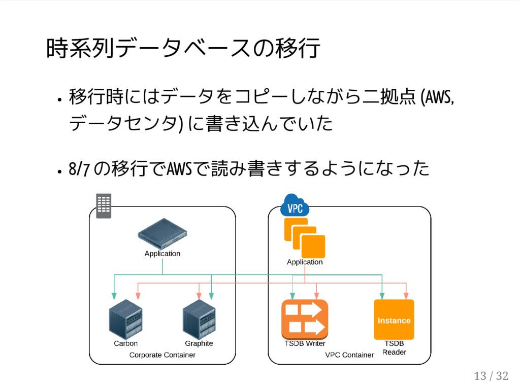 時系列データベースの移行 移行時にはデータをコピーしながら二拠点 (AWS, データセンタ) ...