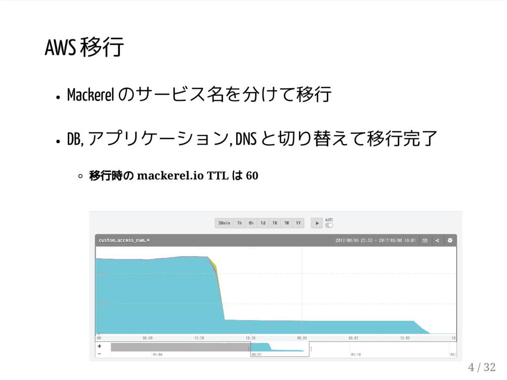 AWS 移行 Mackerel のサービス名を分けて移行 DB, アプリケーション, DNS ...