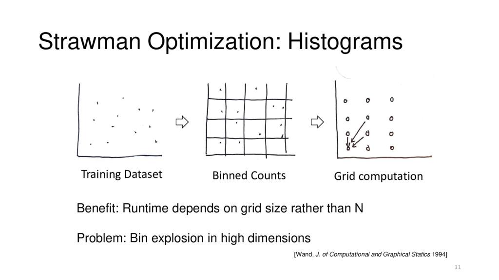 Strawman Optimization: Histograms Training Data...