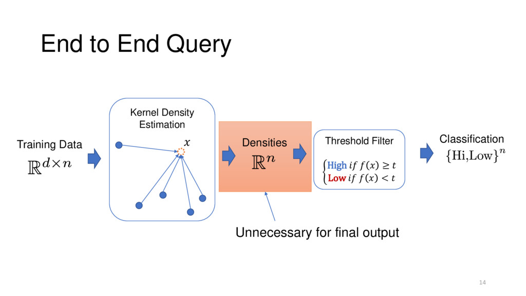 End to End Query 14 Kernel Density Estimation T...