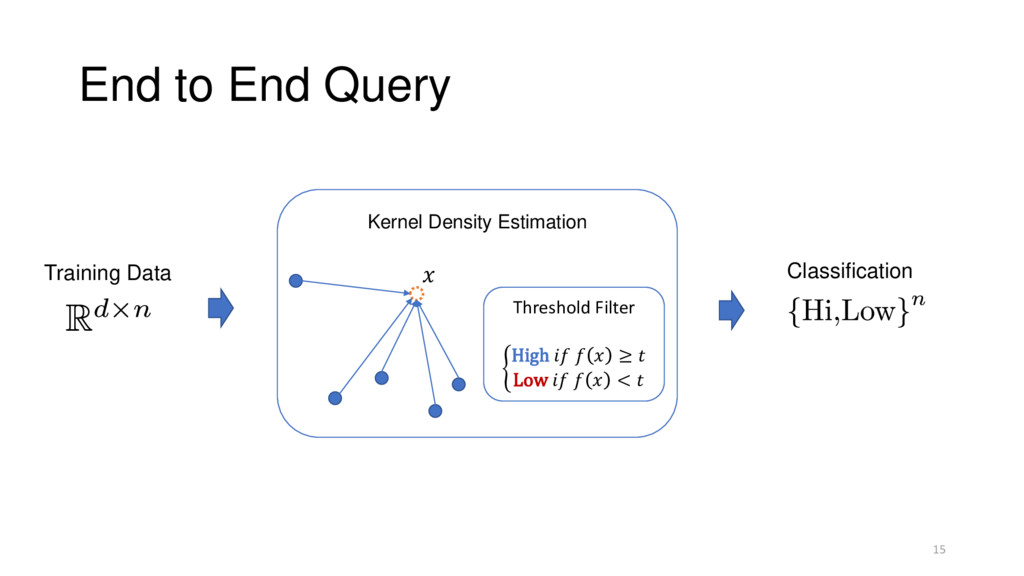 End to End Query 15 Kernel Density Estimation T...