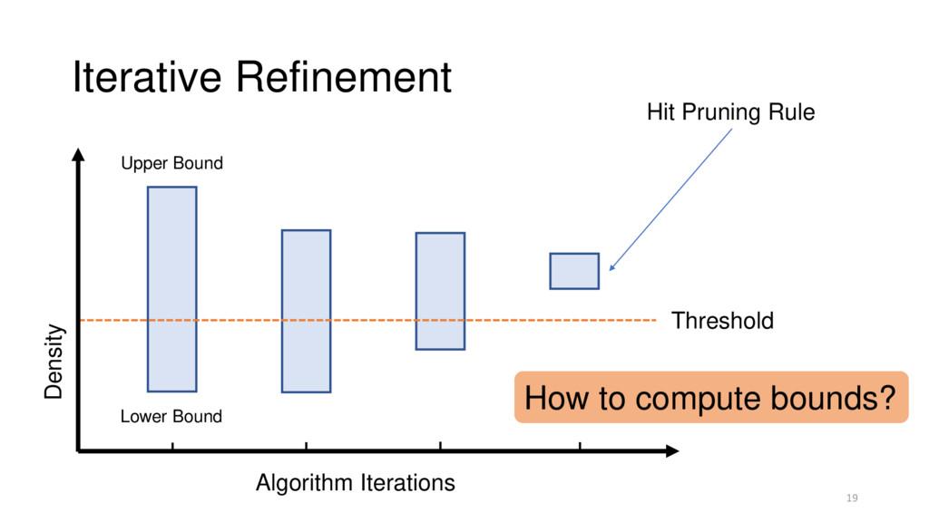 Iterative Refinement 19 Threshold Upper Bound L...