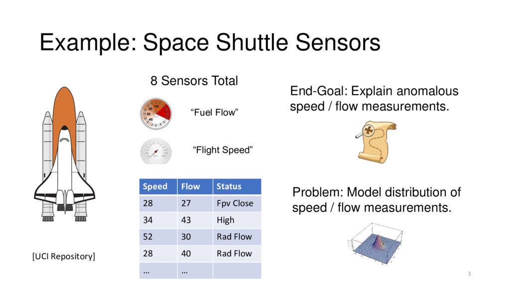Example: Space Shuttle Sensors 3 8 Sensors Tota...