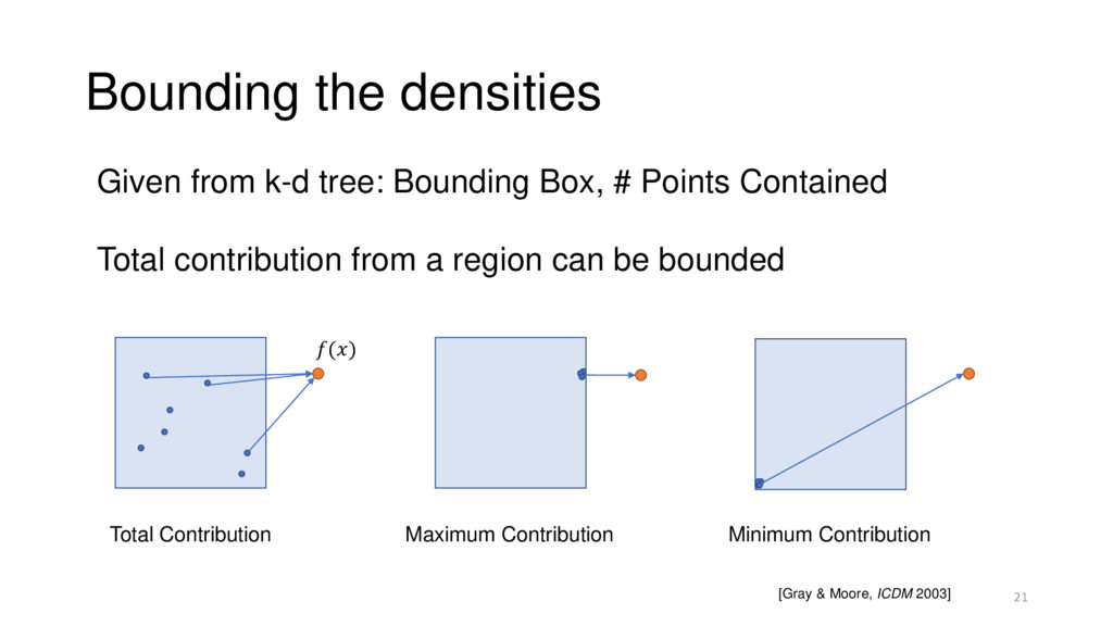 Bounding the densities Given from k-d tree: Bou...