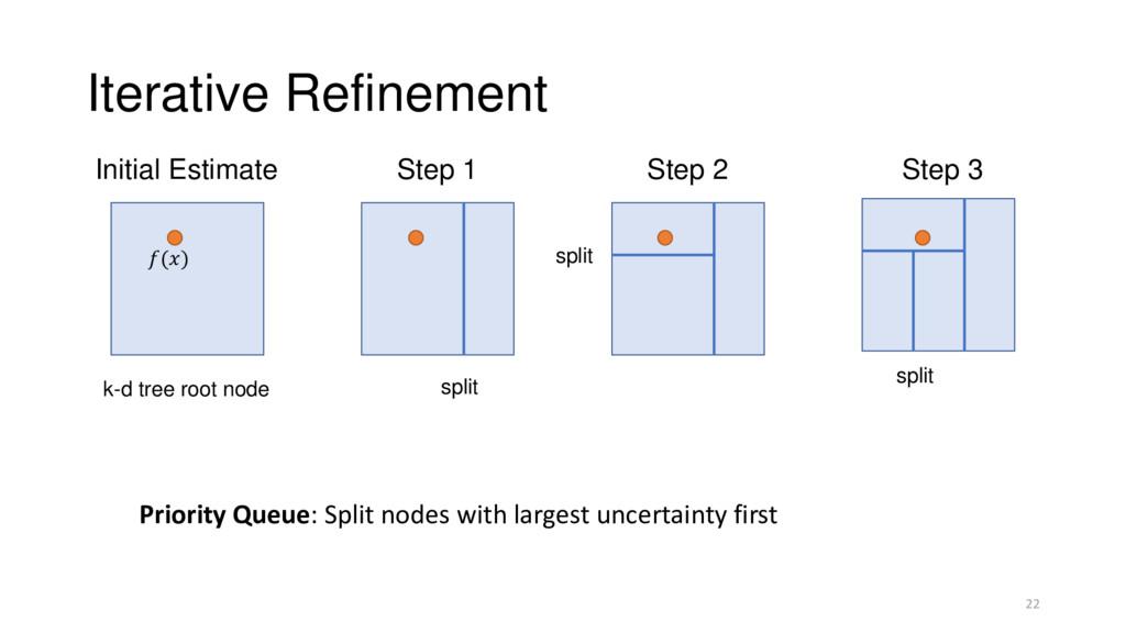 Iterative Refinement Initial Estimate Priority ...