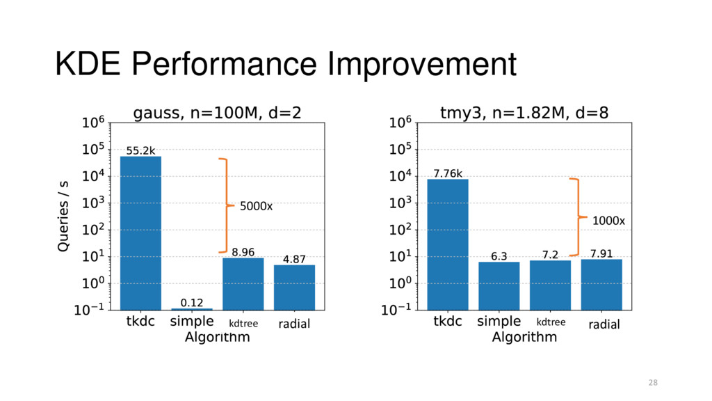 KDE Performance Improvement 28 radial radial 50...