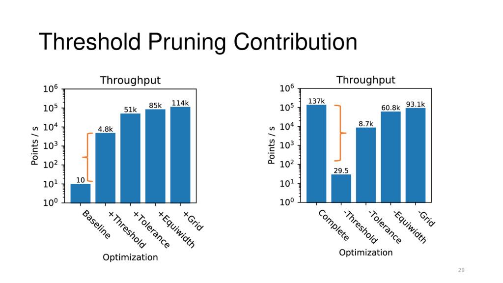 Threshold Pruning Contribution 29