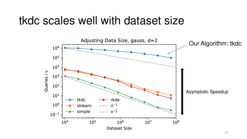 tkdc scales well with dataset size 30 Asymptoti...