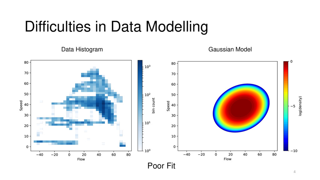 Difficulties in Data Modelling 4 Data Histogram...