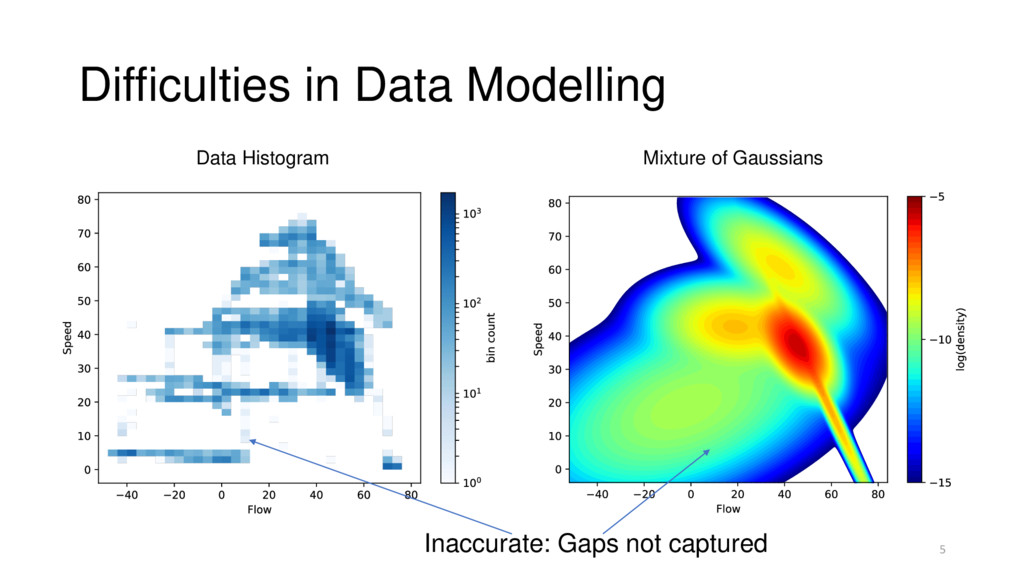 Difficulties in Data Modelling Inaccurate: Gaps...