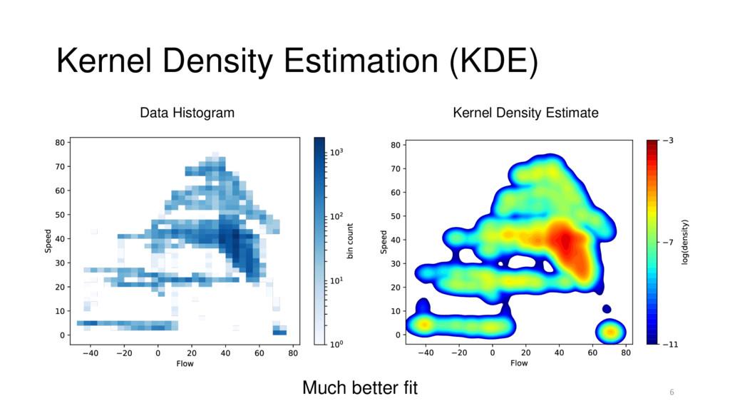Kernel Density Estimation (KDE) 6 Data Histogra...