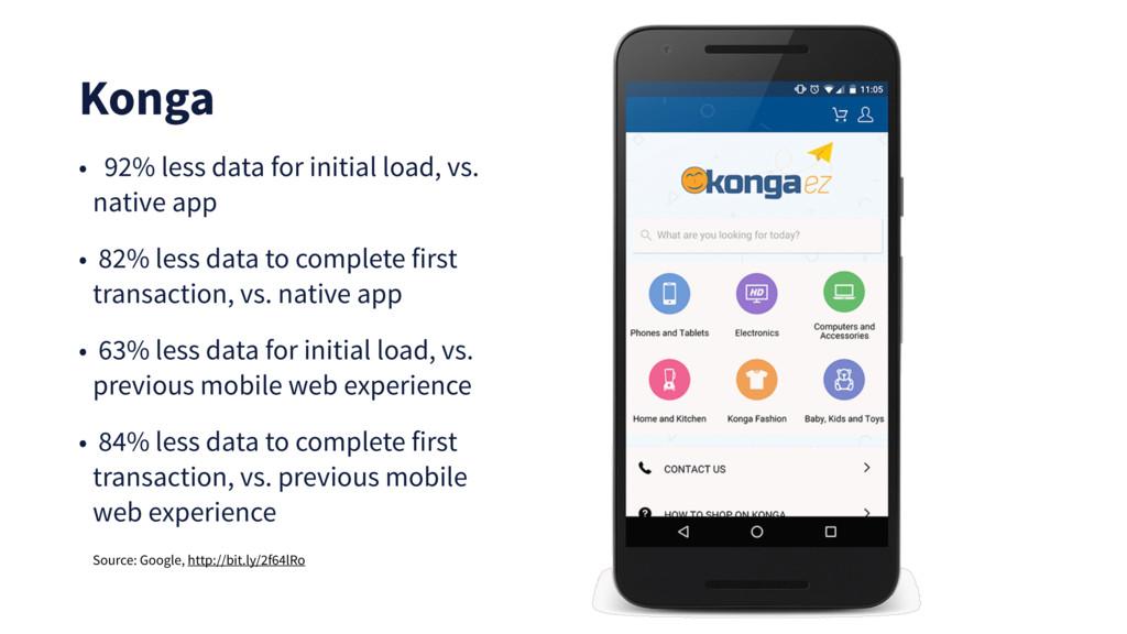 Konga • 92% less data for initial load, vs. nat...